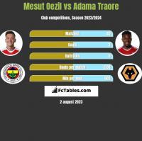 Mesut Oezil vs Adama Traore h2h player stats