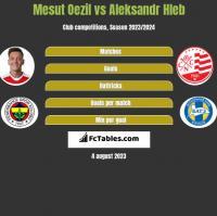 Mesut Oezil vs Aleksandr Hleb h2h player stats
