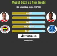 Mesut Oezil vs Alex Iwobi h2h player stats