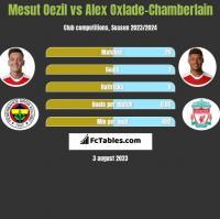 Mesut Oezil vs Alex Oxlade-Chamberlain h2h player stats