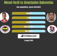 Mesut Oezil vs Anastasios Bakesetas h2h player stats