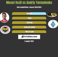 Mesut Oezil vs Andrij Jarmołenko h2h player stats