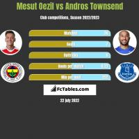 Mesut Oezil vs Andros Townsend h2h player stats