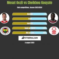 Mesut Oezil vs Cheikhou Kouyate h2h player stats