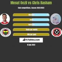Mesut Oezil vs Chris Basham h2h player stats