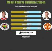 Mesut Oezil vs Christian Eriksen h2h player stats