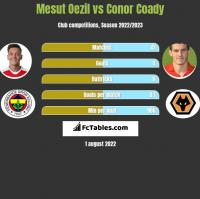Mesut Oezil vs Conor Coady h2h player stats