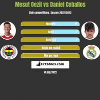 Mesut Oezil vs Daniel Ceballos h2h player stats