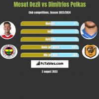 Mesut Oezil vs Dimitrios Pelkas h2h player stats