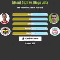 Mesut Oezil vs Diogo Jota h2h player stats
