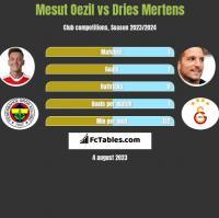 Mesut Oezil vs Dries Mertens h2h player stats