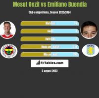 Mesut Oezil vs Emiliano Buendia h2h player stats