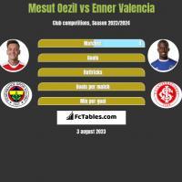 Mesut Oezil vs Enner Valencia h2h player stats