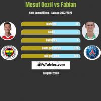Mesut Oezil vs Fabian h2h player stats