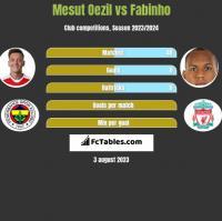 Mesut Oezil vs Fabinho h2h player stats