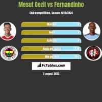 Mesut Oezil vs Fernandinho h2h player stats