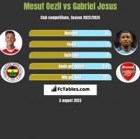 Mesut Oezil vs Gabriel Jesus h2h player stats