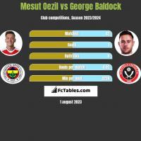 Mesut Oezil vs George Baldock h2h player stats