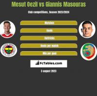 Mesut Oezil vs Giannis Masouras h2h player stats