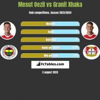 Mesut Oezil vs Granit Xhaka h2h player stats