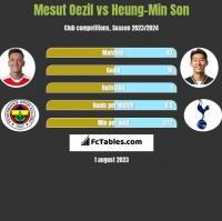 Mesut Oezil vs Heung-Min Son h2h player stats