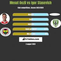 Mesut Oezil vs Igor Staszewicz h2h player stats