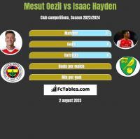 Mesut Oezil vs Isaac Hayden h2h player stats