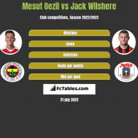 Mesut Oezil vs Jack Wilshere h2h player stats