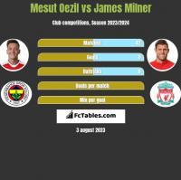 Mesut Oezil vs James Milner h2h player stats