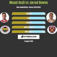 Mesut Oezil vs Jarrod Bowen h2h player stats