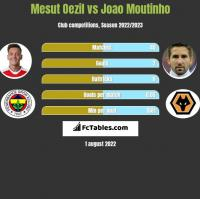 Mesut Oezil vs Joao Moutinho h2h player stats