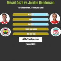 Mesut Oezil vs Jordan Henderson h2h player stats