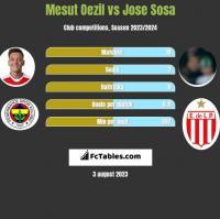 Mesut Oezil vs Jose Sosa h2h player stats