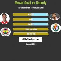 Mesut Oezil vs Kenedy h2h player stats