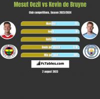 Mesut Oezil vs Kevin de Bruyne h2h player stats