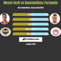 Mesut Oezil vs Konstantinos Fortounis h2h player stats