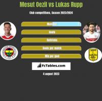 Mesut Oezil vs Lukas Rupp h2h player stats