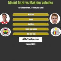 Mesut Oezil vs Maksim Volodko h2h player stats