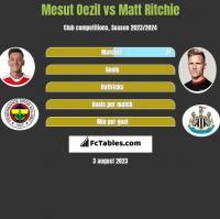 Mesut Oezil vs Matt Ritchie h2h player stats