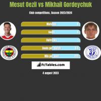 Mesut Oezil vs Michaił Hardziajczuk h2h player stats