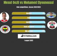 Mesut Oezil vs Mohamed Elyounoussi h2h player stats