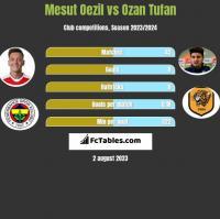 Mesut Oezil vs Ozan Tufan h2h player stats