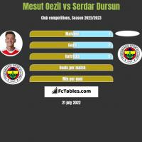 Mesut Oezil vs Serdar Dursun h2h player stats