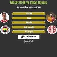 Mesut Oezil vs Sinan Gumus h2h player stats