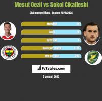 Mesut Oezil vs Sokol Cikalleshi h2h player stats