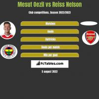 Mesut Oezil vs Reiss Nelson h2h player stats