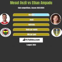 Mesut Oezil vs Ethan Ampadu h2h player stats