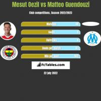 Mesut Oezil vs Matteo Guendouzi h2h player stats