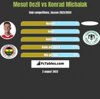 Mesut Oezil vs Konrad Michalak h2h player stats