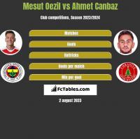 Mesut Oezil vs Ahmet Canbaz h2h player stats